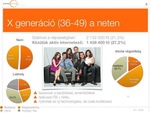 X generáció (36-49) a neten  6  Nem  Férfi!  48,8%  Nő!  51,2%  Lakhely  20,4%  35,4%  21,3%  22,9%  Budapest Megyeszékhel...