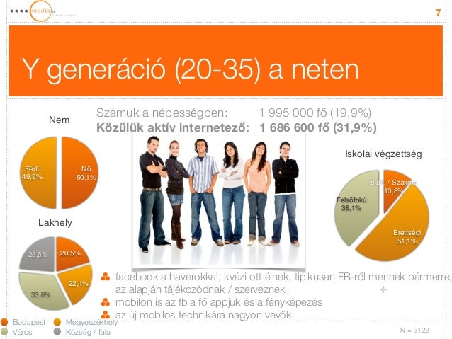 Y generáció (20-35) a neten  7  Nem  Férfi!  49,9%  Nő!  50,1%  Lakhely  23,6%  33,8%  20,5%  22,1%  facebook a haverokkal...
