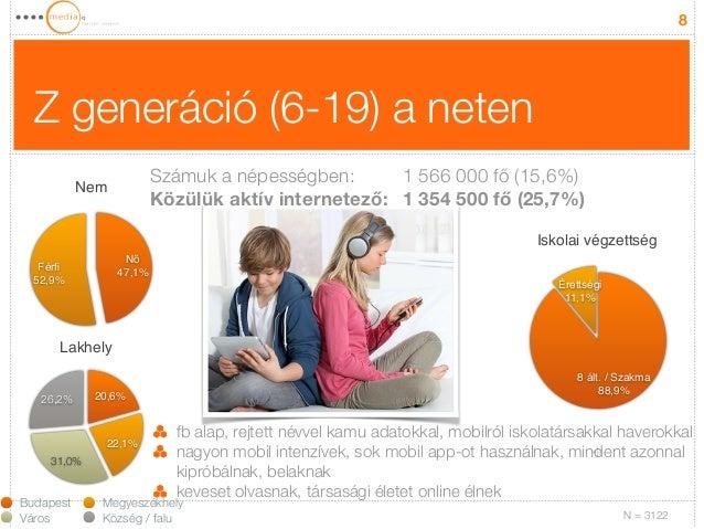 Z generáció (6-19) a neten  8  Nem  Férfi!  52,9%  Nő!  47,1%  Lakhely  26,2%  31,0%  20,6%  22,1%  fb alap, rejtett névve...