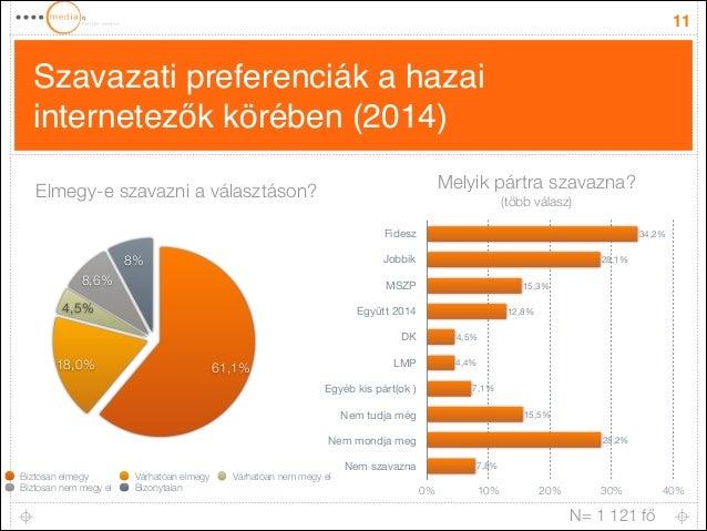 Szavazati preferenciák a hazai internetezők körében (2014) 11 Fidesz Jobbik MSZP Együtt 2014 DK LMP Egyéb kis párt(ok ) Ne...
