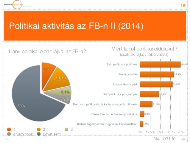 Politikai aktivitás az FB-n II (2014) 15 Szimpatikus a politikus Jók a posztok Szimpatikus a párt Szimpatikus a programjuk...