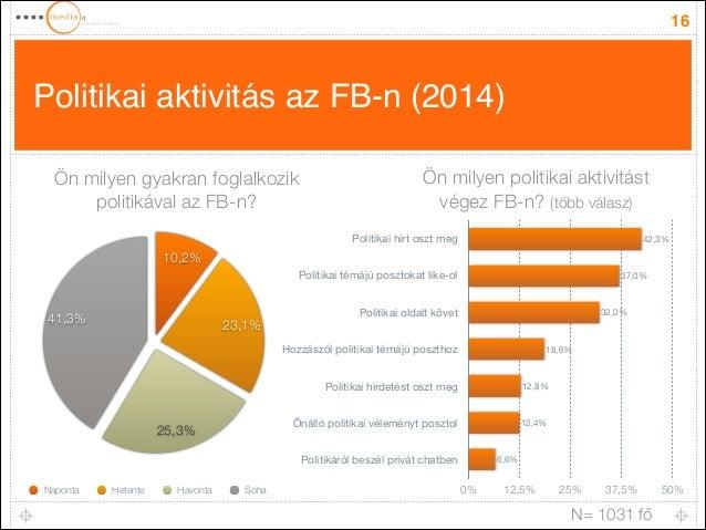 Politikai aktivitás az FB-n (2014) 16 Politikai hírt oszt meg Politikai témájú posztokat like-ol Politikai oldalt követ Ho...