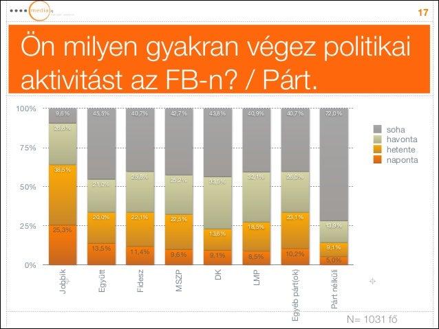 Ön milyen gyakran végez politikai aktivitást az FB-n? / Párt. 17 0% 25% 50% 75% 100% Jobbik Együtt Fidesz MSZP DK LMP Egyé...