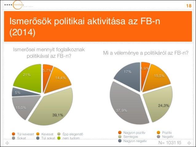 Ismerősök politikai aktivitása az FB-n (2014) 18 21% 5% 15,0% 39,1% 14,4% 5,7% Túl keveset Keveset Épp elegendő Sokat Túl ...