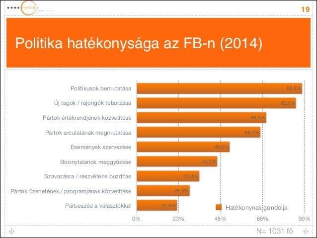 Politika hatékonysága az FB-n (2014) 19 N= 1031 fő Politikusok bemutatása Új tagok / rajongók toborzása Pártok értékrendjé...