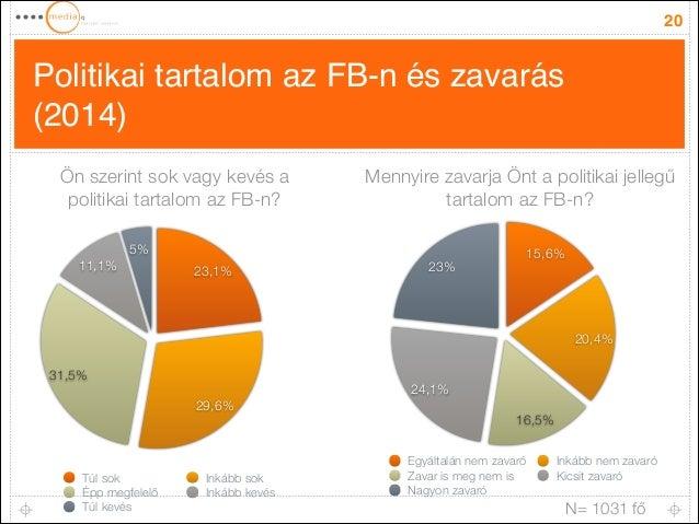 Politikai tartalom az FB-n és zavarás (2014) 20 5% 11,1% 31,5% 29,6% 23,1% Túl sok Inkább sok Épp megfelelő Inkább kevés T...