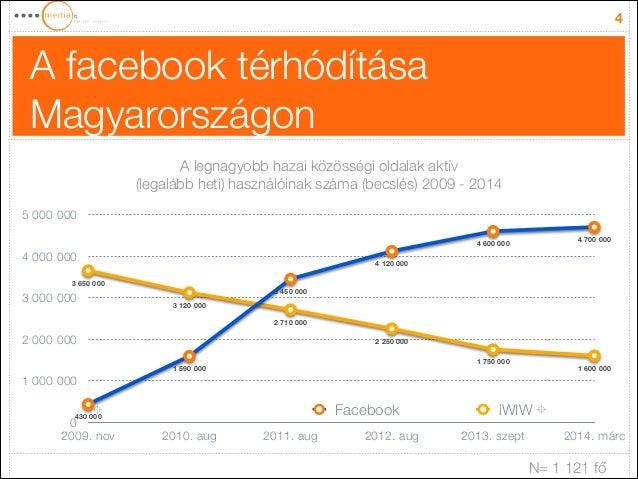 A facebook térhódítása Magyarországon 4 0 1000000 2000000 3000000 4000000 5000000 2009. nov 2010. aug 2011. aug ...