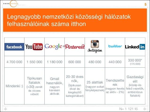 Legnagyobb nemzetközi közösségi hálózatok felhasználóinak száma itthon 5 4700000 1550000 1180000 600000 480000 440...