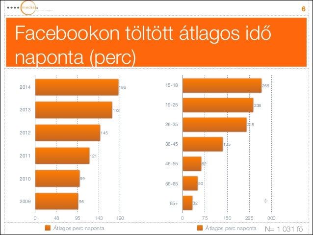Facebookon töltött átlagos idő naponta (perc) 6 2014 2013 2012 2011 2010 2009 0 48 95 143 190 96 99 121 145 172 186 Átlago...