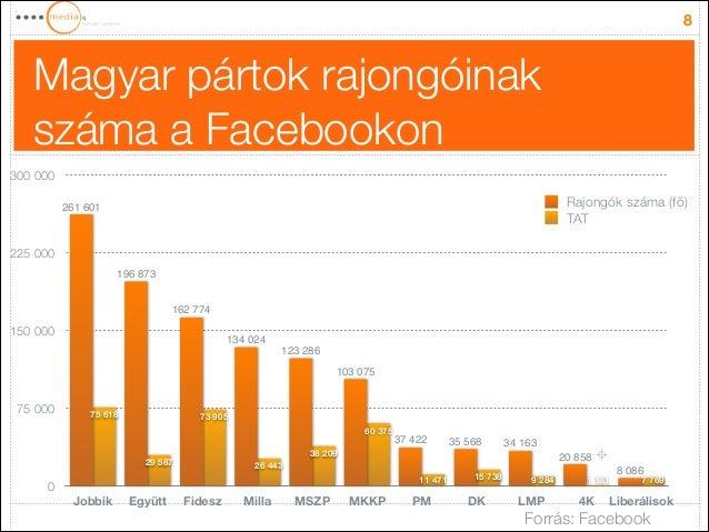Magyar pártok rajongóinak száma a Facebookon 8 0 75000 150000 225000 300000 Jobbik Együtt Fidesz Milla MSZP MKKP PM DK...
