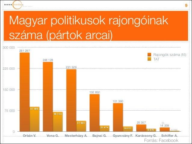 Magyar politikusok rajongóinak száma (pártok arcai) 9 0 75000 150000 225000 300000 Orbán V. Vona G. Mesterházy A. Bajn...