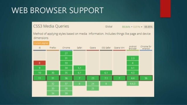 Css3 Media Queries And Creating Adaptive Layouts