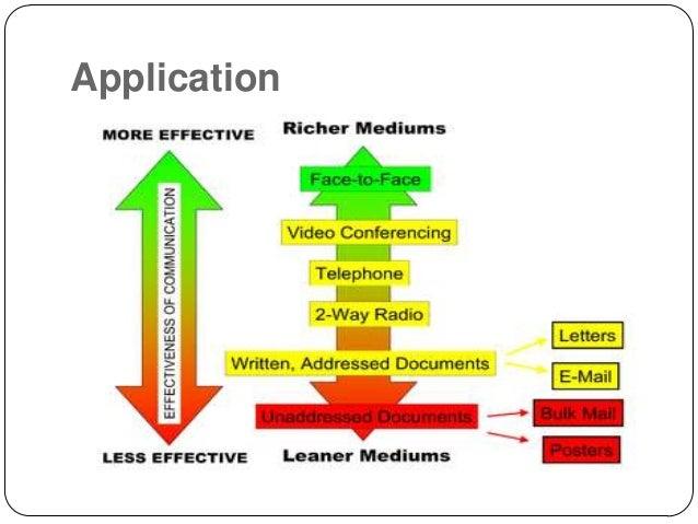 media richness Extending media richness theory to explain social media adoption microbusinesses debashish mandal fassgrad 2012 – 12th nov 2012 highlights of.