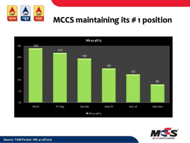 MCCS maintaining its # 1 position Wk 41-48'13 25%  24% 22% 19%  20%  15%  15%  12% 10%  8%  5%  0% MCCS  TV Tday  Zee Net ...