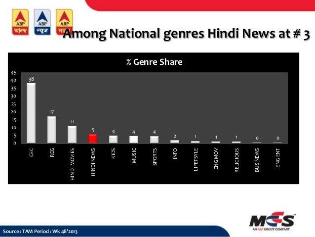 Among National genres Hindi News at # 3 % Genre Share 38  17  Source : TAM Period : Wk 48'2013  2  1  1  1  0  0  LIFETSYL...