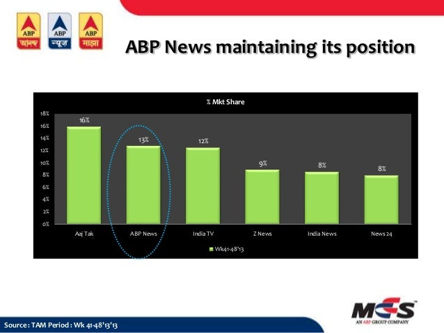 ABP News maintaining its position % Mkt Share 18% 16%  16%  14%  13%  12%  12%  9%  8%  Z News  10%  India News  8%  8%  6...