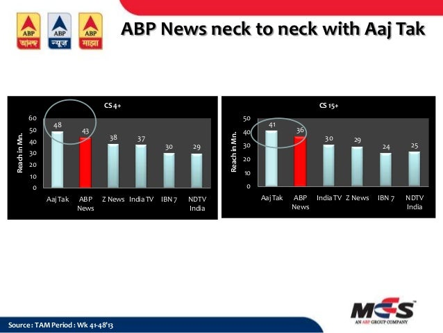 ABP News neck to neck with Aaj Tak  CS 4+ 50  48  50 43  40  38  37 30  30  29  20  Reach in Mn.  Reach in Mn.  60  CS 15+...