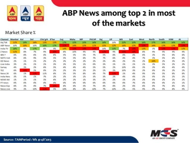 ABP News among top 2 in most of the markets Market Share %  Source : TAMPeriod : Wk 41-48'2013