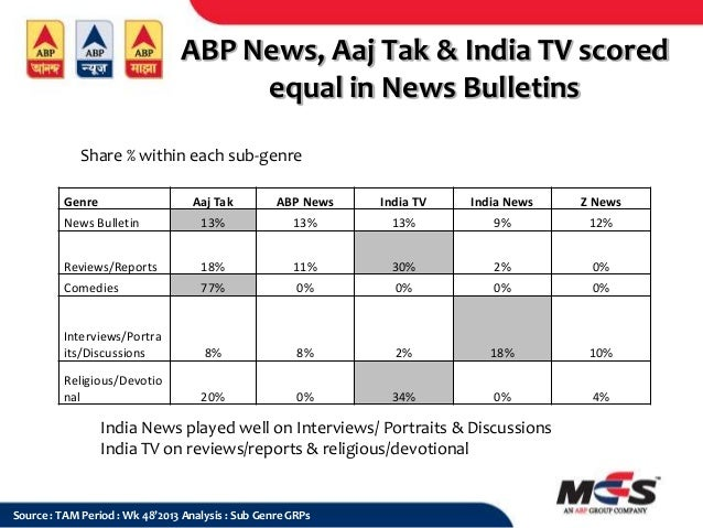 ABP News, Aaj Tak & India TV scored equal in News Bulletins Share % within each sub-genre Genre  Aaj Tak  ABP News  India ...