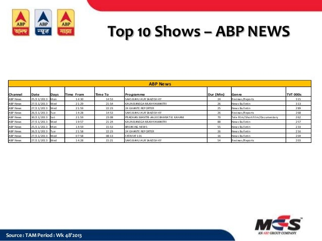 Top 10 Shows – ABP NEWS  ABP News Channel  Date  Days  ABP News  25/11/2013  Mon  Time From 14:30  14:53  SAAS BAHU AUR SA...