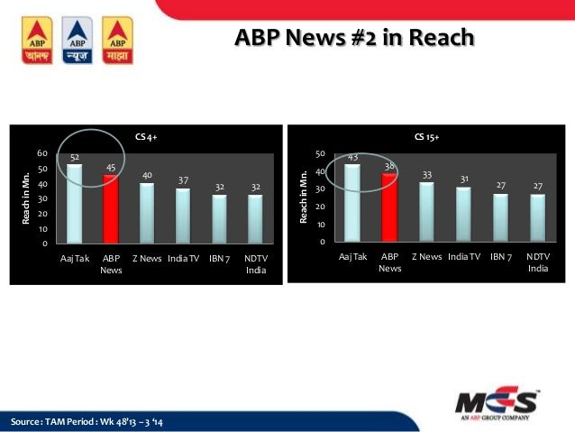 Abp News 14