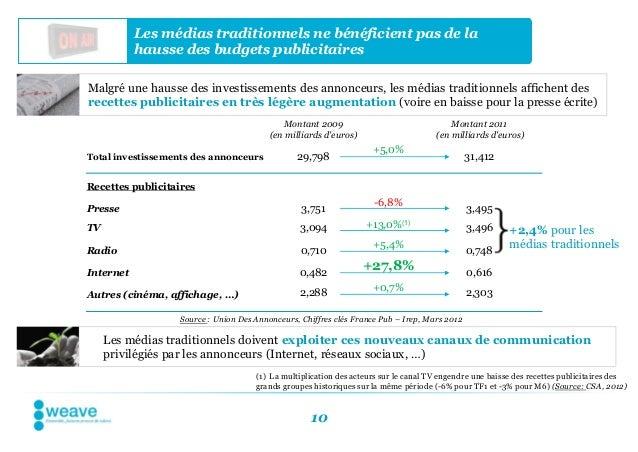 Les médias traditionnels ne bénéficient pas de la           hausse des budgets publicitairesMalgré une hausse des investis...