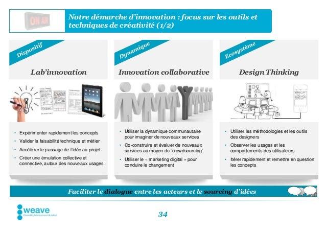 Notre démarche d'innovation : focus sur les outils et                           techniques de créativité (1/2)        Lab'...