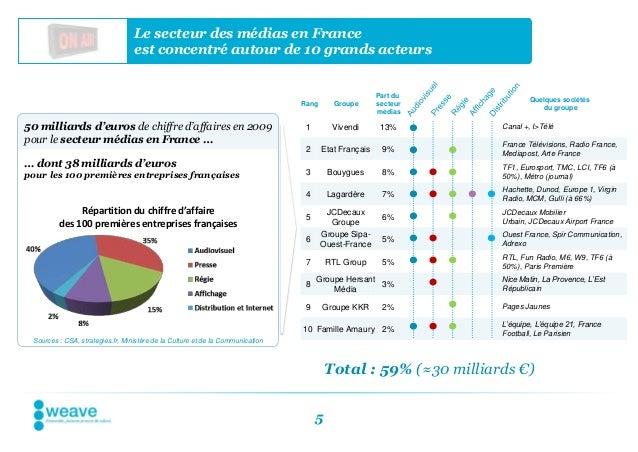 Le secteur des médias en France                                  est concentré autour de 10 grands acteurs                ...