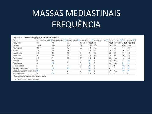 MEDIASTINO ANTERIOR• LINFOMAS• TUMORES DE CÉLULAS GERMINATIVAS• LESÕES TÍMICAS• MASSAS DA TIREÓIDE