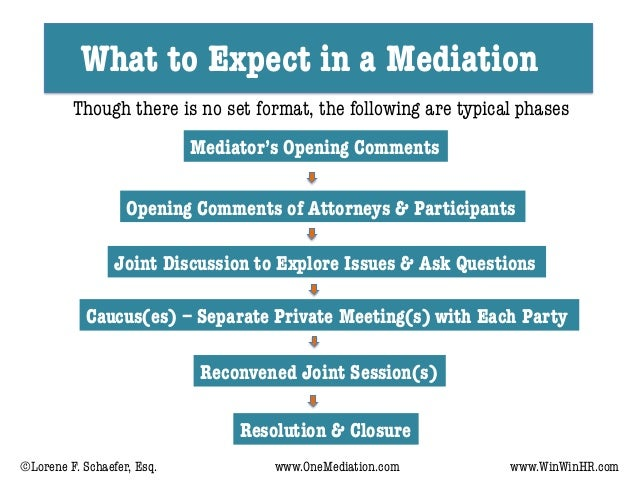 What to Expect in a Mediation