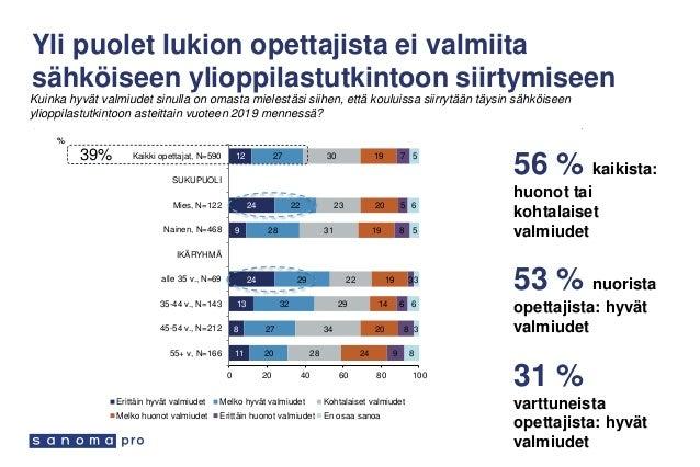 38 48 14 Innokkaat Arkailijat Jarruttajat Kolme eri opettajaprofiilia Innokkaat 38 %: haluaisivat hyödyntää vielä enemmän,...