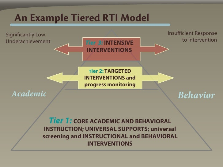 An Example Tiered RTI Model Significantly Low                                    Insufficient Response Underachievement   ...
