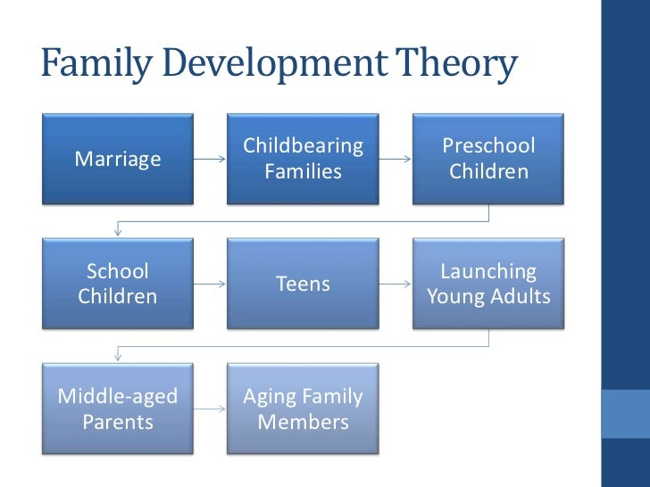 stages of family life cycle Family life-cycles start when couples commit and end when the last mate dies if they have children, the adult kids choose mates and begin their own family cycle before their parents die each developmental stage can cause significant changes, conflicts, and losses (stress) for all family members.