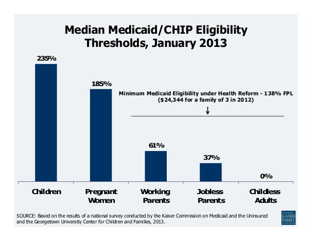 Median Medicaid/CHIP Eligibility                        Thresholds, January 2013         235%                             ...