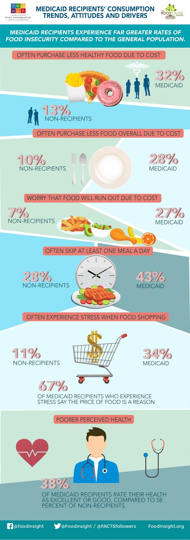 Medicaid Recipients' Consumption, Trends, Attitudes and Drivers