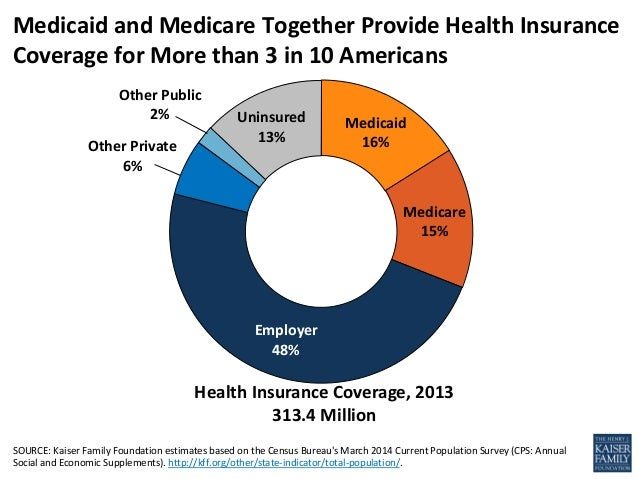 Medicaid And Medicare At 50 Trends And Challenges
