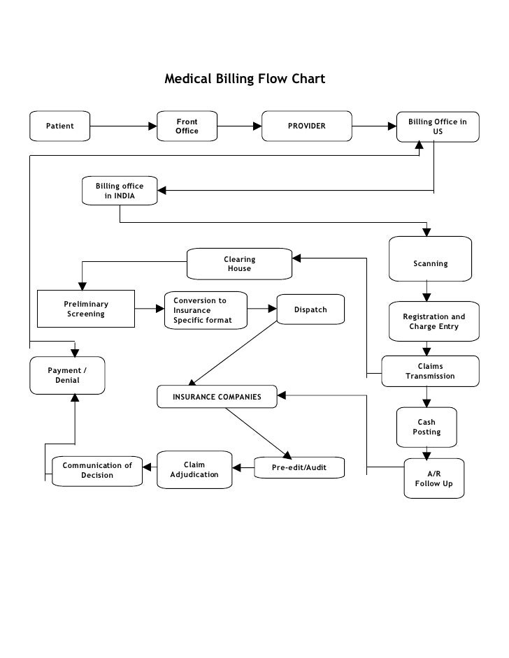 Medical Billing Flow Chart                                 Front                                      Billing Office in Pa...