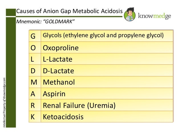 "Causes of Anion Gap Metabolic Acidosis  Intellectual Property of Knowmedge.com  Mnemonic: ""GOLDMARK""  G O L D M A R K  Gly..."