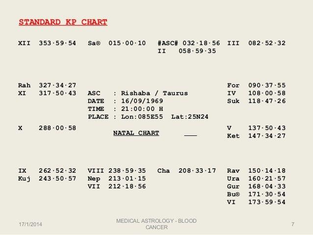 Medical astrology-Blood Cancer