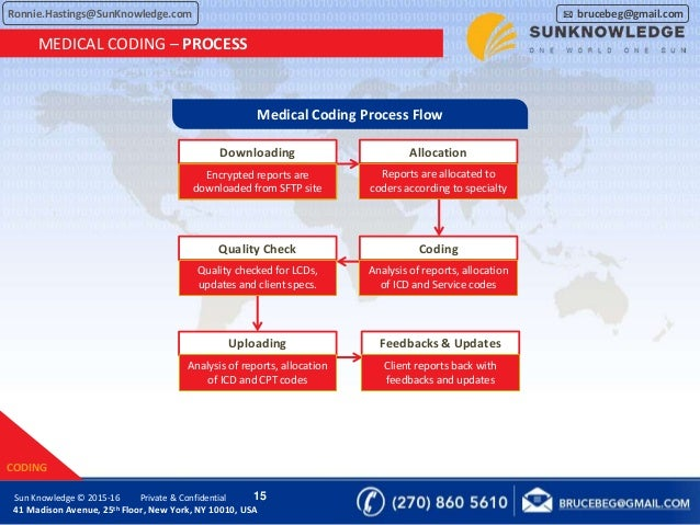 Medical Billing For Home Healthcare By Sun Knowledge