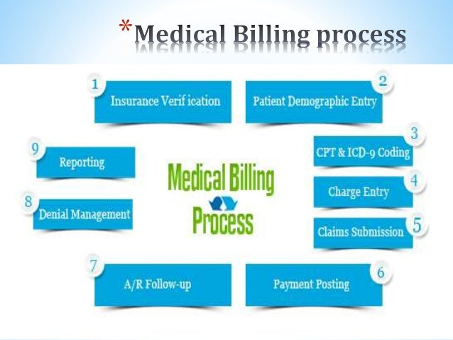 the steps in the medical billing Starting a medical billing business  the steps to starting a business entail the following: prepare a business plan this is your roadmap to success.