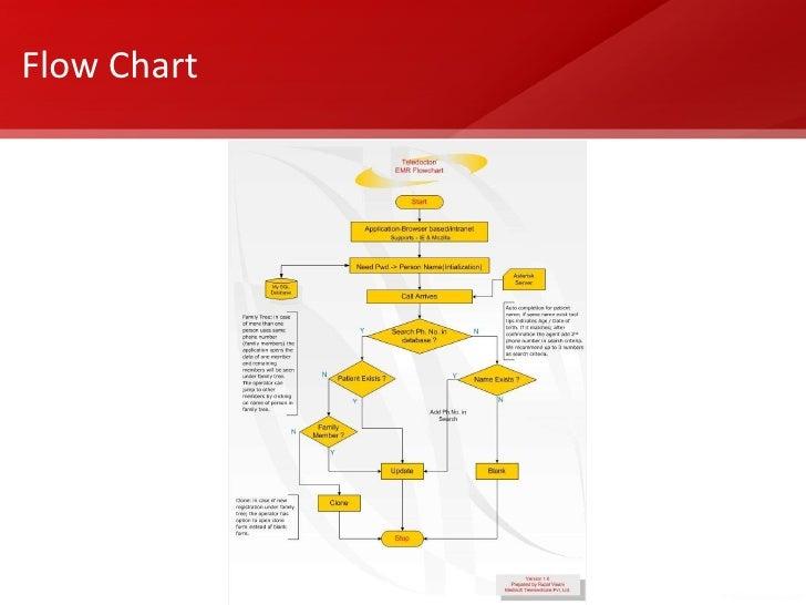 Call Center Flow Chart Mersnoforum