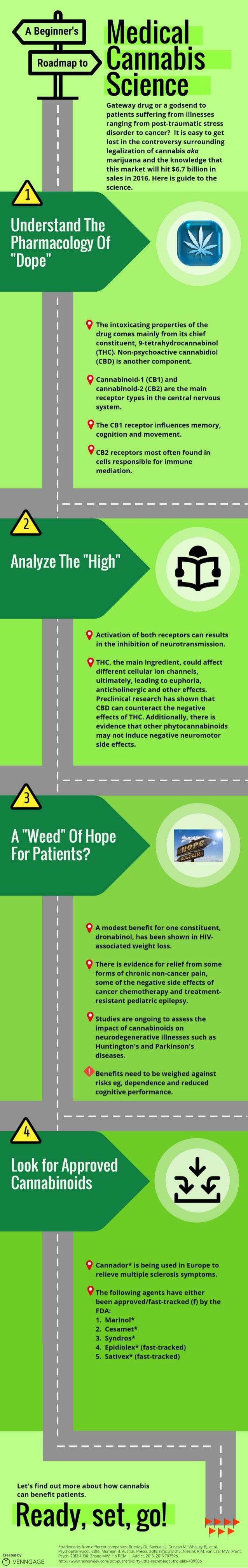 Medical cannabis science
