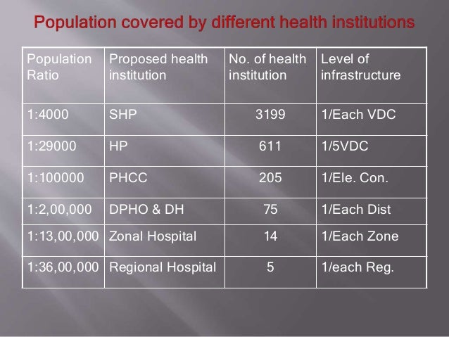Population Ratio Proposed health institution No. of health institution Level of infrastructure 1:4000 SHP 3199 1/Each VDC ...