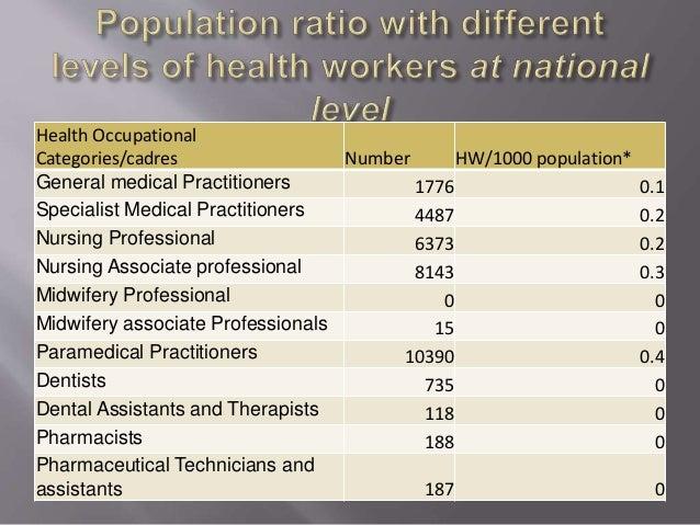 Health Occupational Categories/cadres Number HW/1000 population* General medical Practitioners 1776 0.1 Specialist Medical...