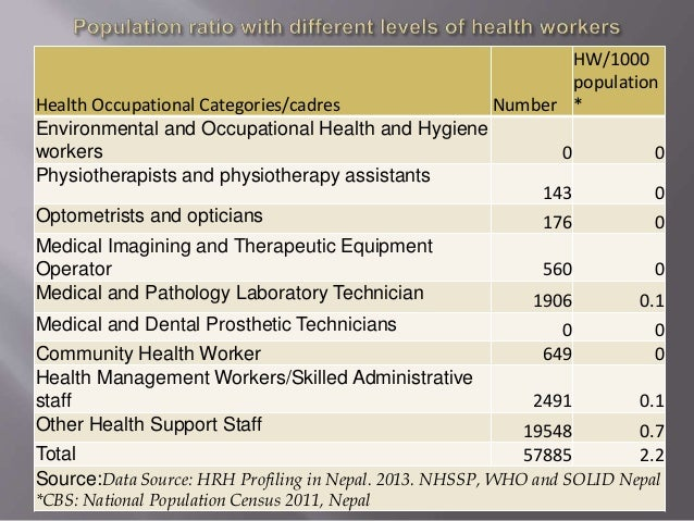 Health Occupational Categories/cadres Number HW/1000 population * Environmental and Occupational Health and Hygiene worker...