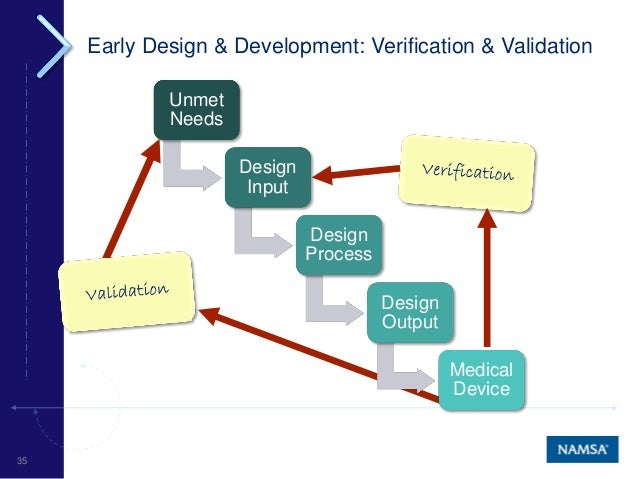 Medical Device Development Lifecycle