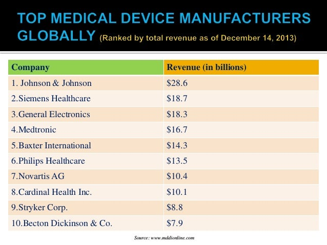 Medical Device Industry 2014 A Healthcare Sector Analysis