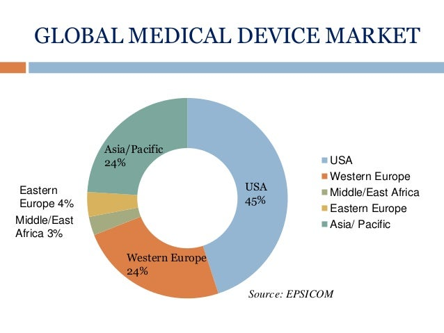 Image result for medical device sector