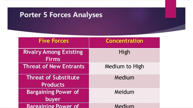 porters five forces on the medical device industry Porters five forces analysis is a framework for industry analysis and business strategy development formed by michael e porter of harvard business.